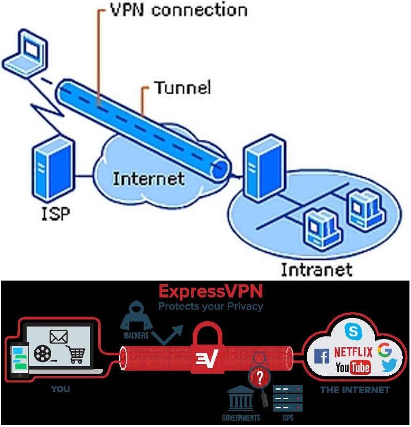 VPN தொழில்நுட்பம்